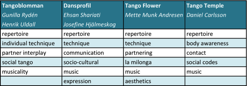 Striking similarities between four tango models of Scandinavian teachers